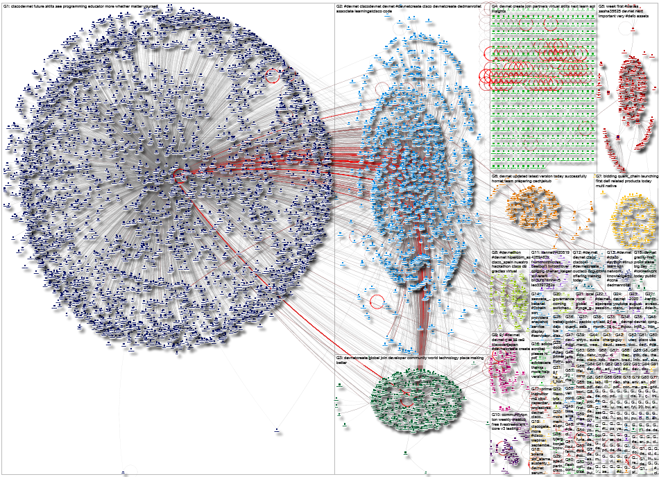 devnet Twitter NodeXL SNA Map and Report for Saturday, 24 October 2020 at 19:02 UTC